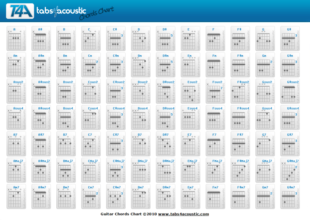 medium resolution of basic guitar chord charts