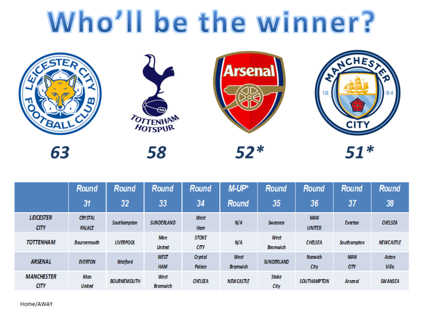 Graphic Info - Premier League: a rush for the glory (cop. Tabser-Talking about soccer)