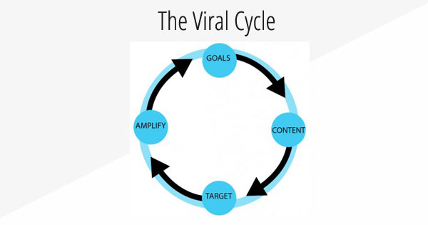 viral-cycle