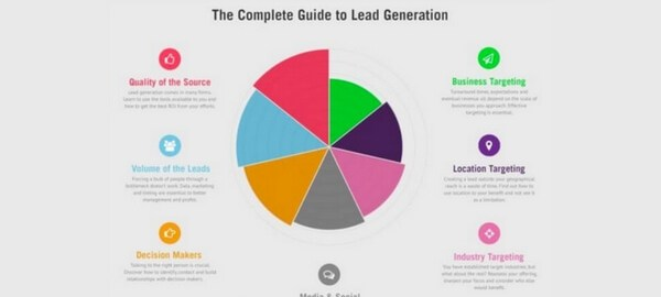 The Seven Vital Components of Lead Generation - 315(1)