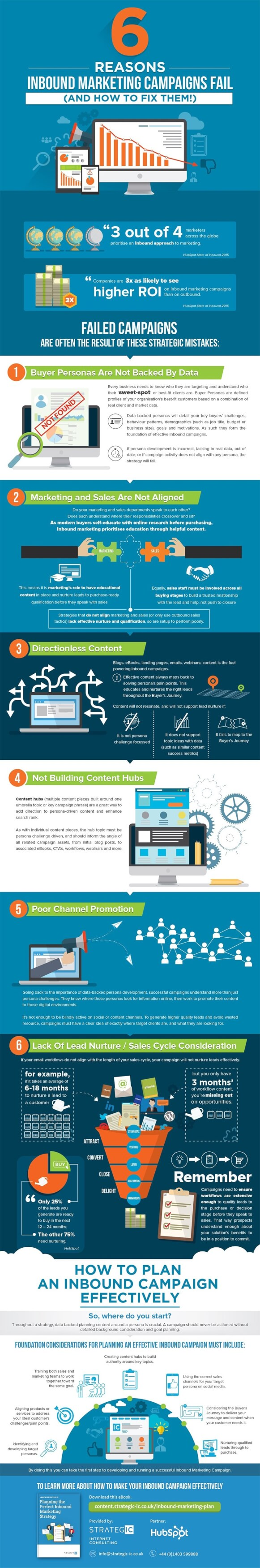 Why your Inbound Marketing is Failing-infographic