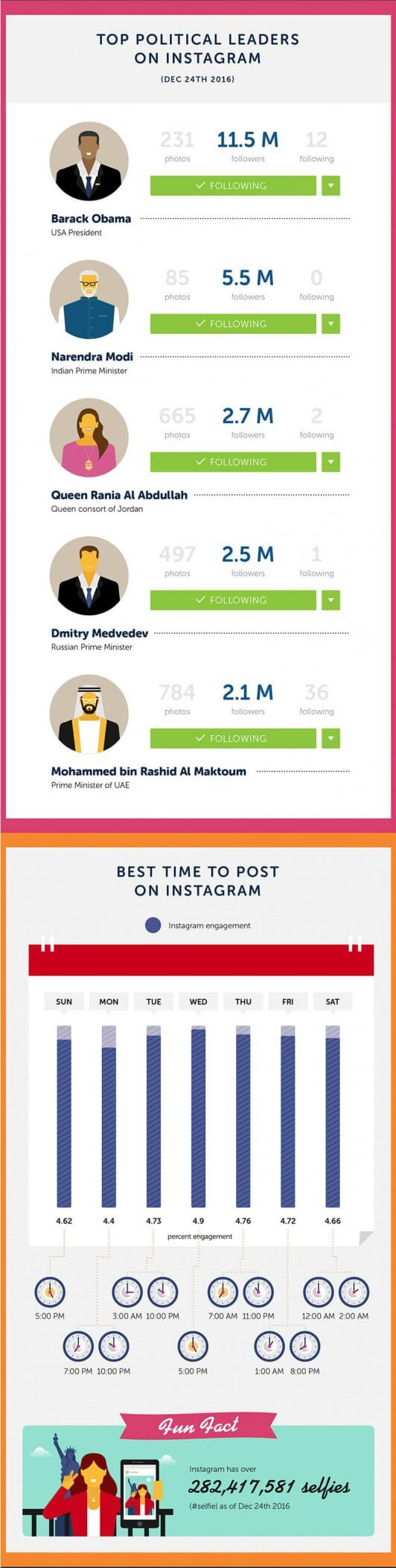 Instagram Facts You Should Know