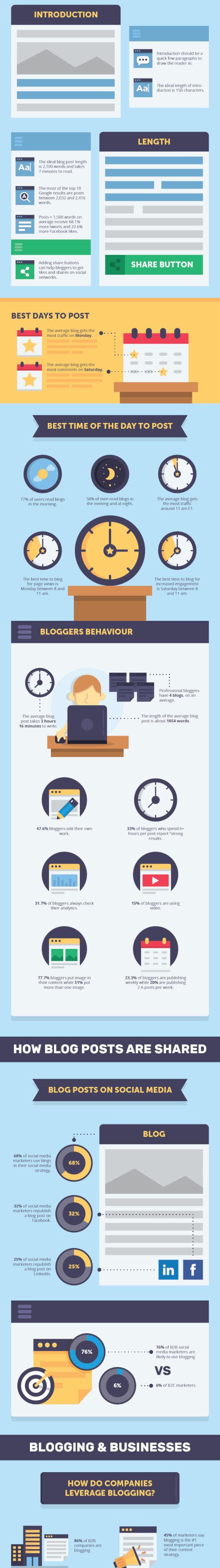 blogging-resources-infographic_04