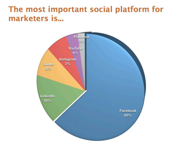 10-Reasons-Why-Facebook-Is-The-Best-Platform-To-Promote-Your-Business-1