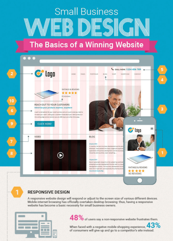 Infographic] Anatomy of a Successful Website