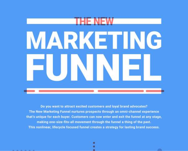 [Infographic]-The-New-Marketing-Funnel_01