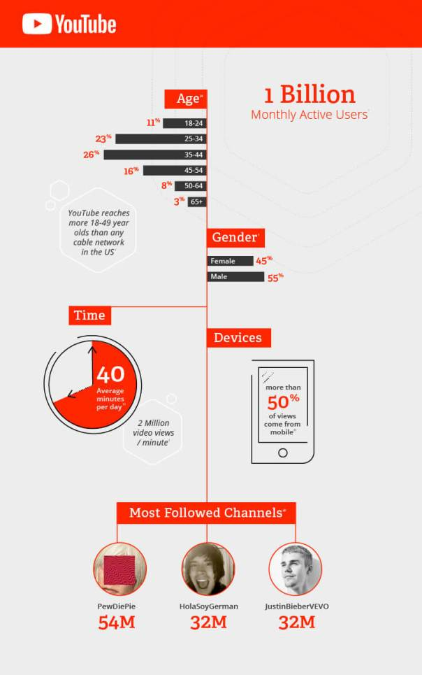 Social-Audience-Guide-infographic-yt