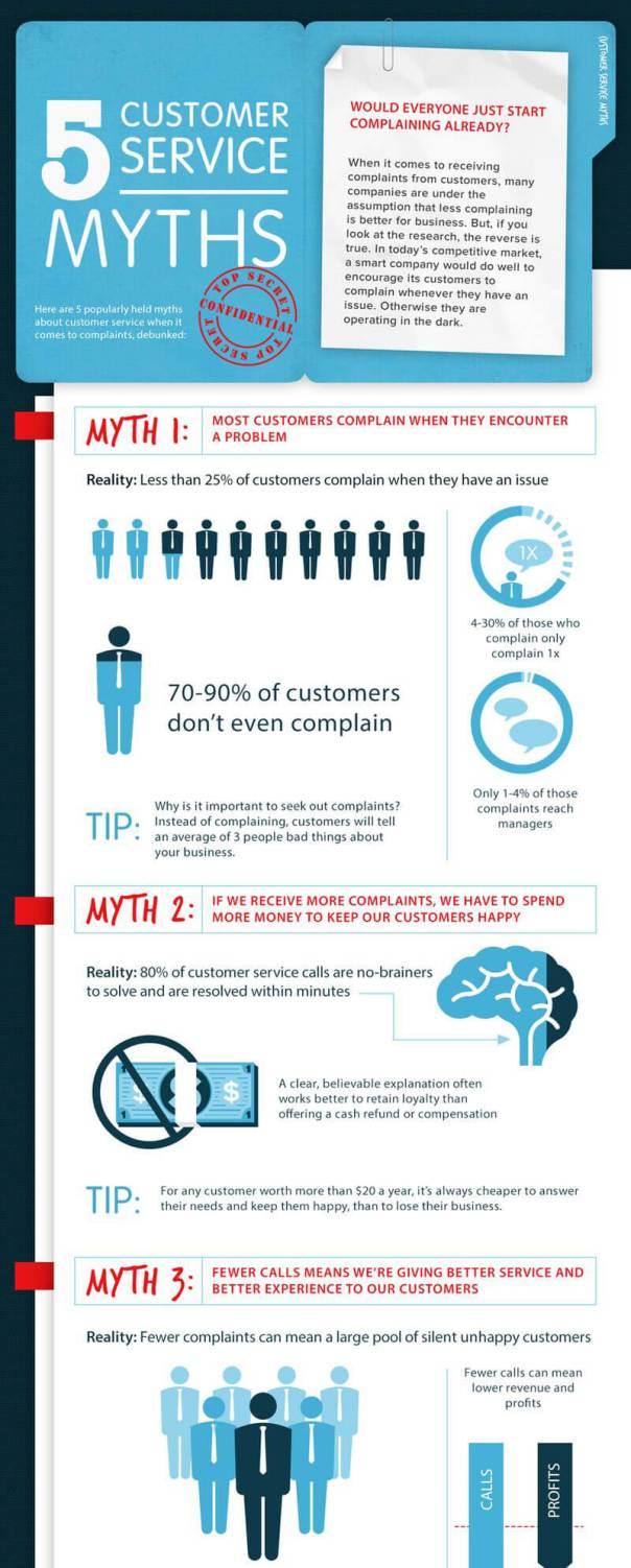Customer-Service-Myths_01
