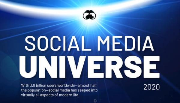 Visualizing the Social Media Universe in 2020-1