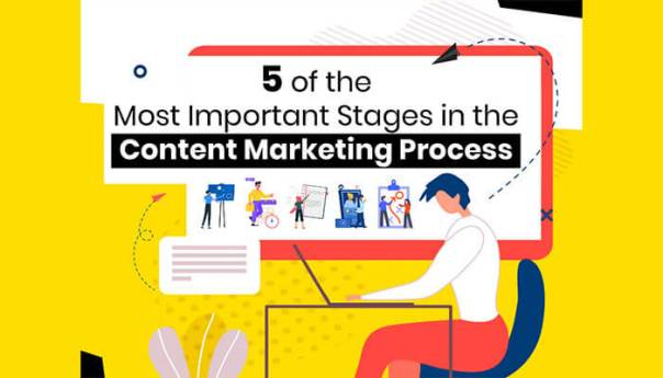 5 of the Most Important Stages in the Content Marketing Process