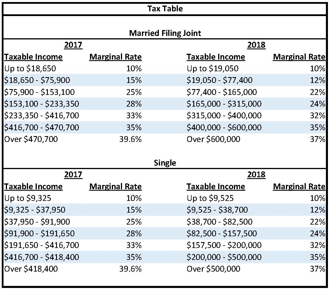 Taxes Affected By Tcja Tax Reform Tacct Tax Blog