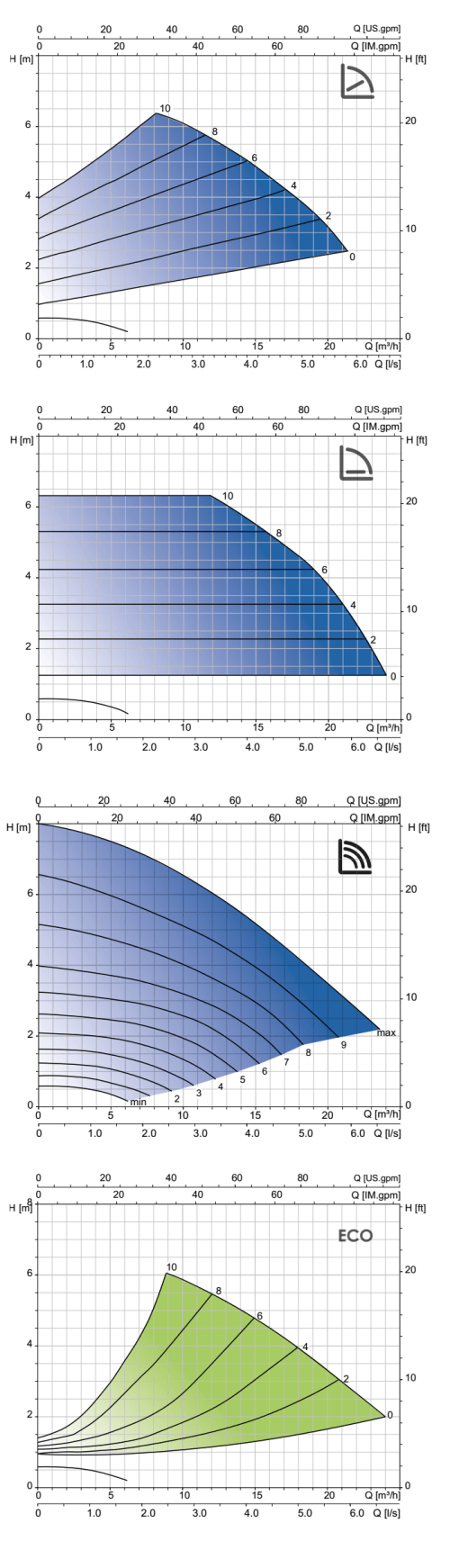 small resolution of esmaxi 80dn50grafico