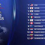 Puerto Rico escala otro puesto en el ranking mundial del béisbol