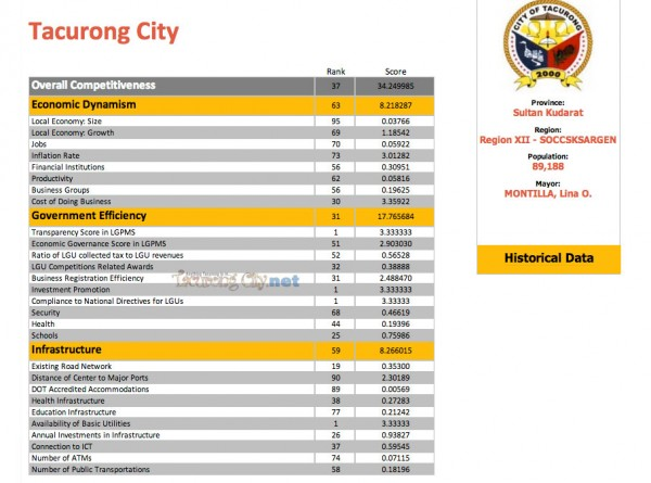 Tacurong City's profile in CMCI's indexes