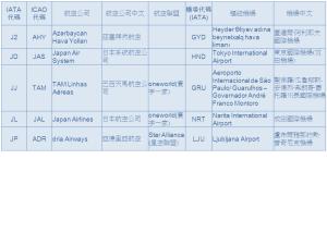 臺灣航空教育發展協會 » 航空公司代碼表