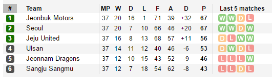 top-half-table