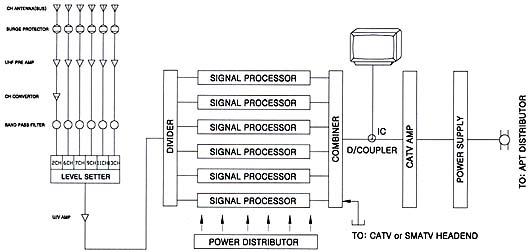 Cable Tv Headend Diagram. Diagrams. Auto Fuse Box Diagram