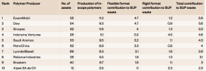 le 20 società che producono il 55% di plastica usa e getta al mondo