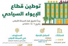 Photo of تنفيذ المرحلة الأولى لتوطين بعض الإدارات والمهن القيادية بقطاع الإيواء السياحي