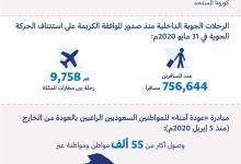 Photo of الطيران المدني: أكثر من (750) ألف مسافر عبروا مطارات المملكة خلال استئناف الرحلات الداخلية