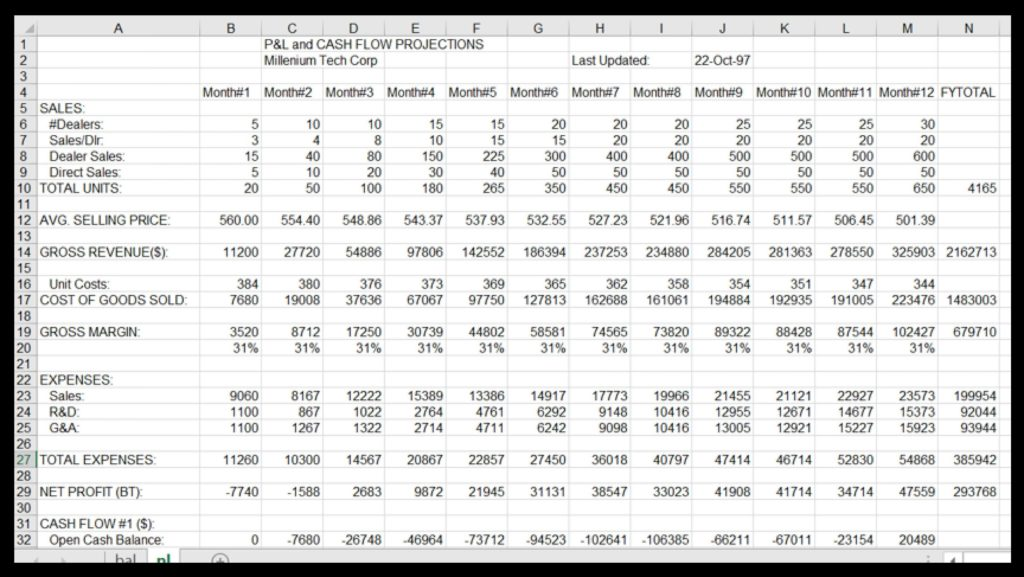 12 Month Profit and Loss Projection Excel Template and Profit Loss Statement Balance Sheet and Cf forecast Template