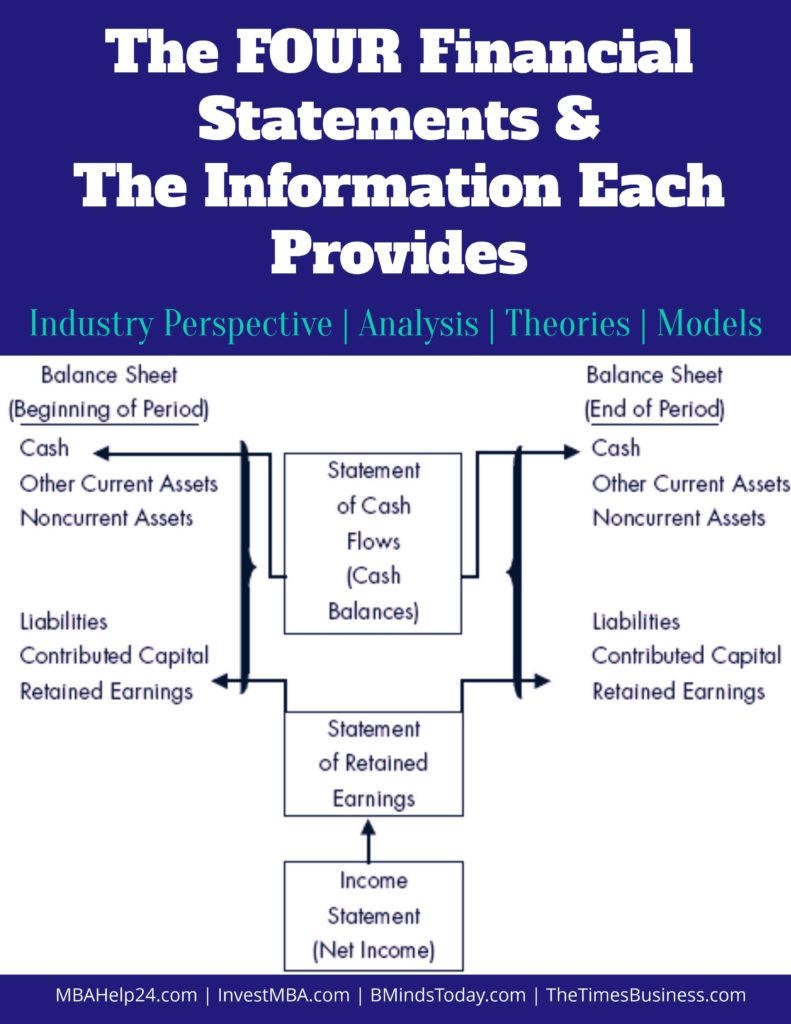 Business Cash Flow Spreadsheet and 4 Financial Statements In E Balance Sheet Retained Earnings
