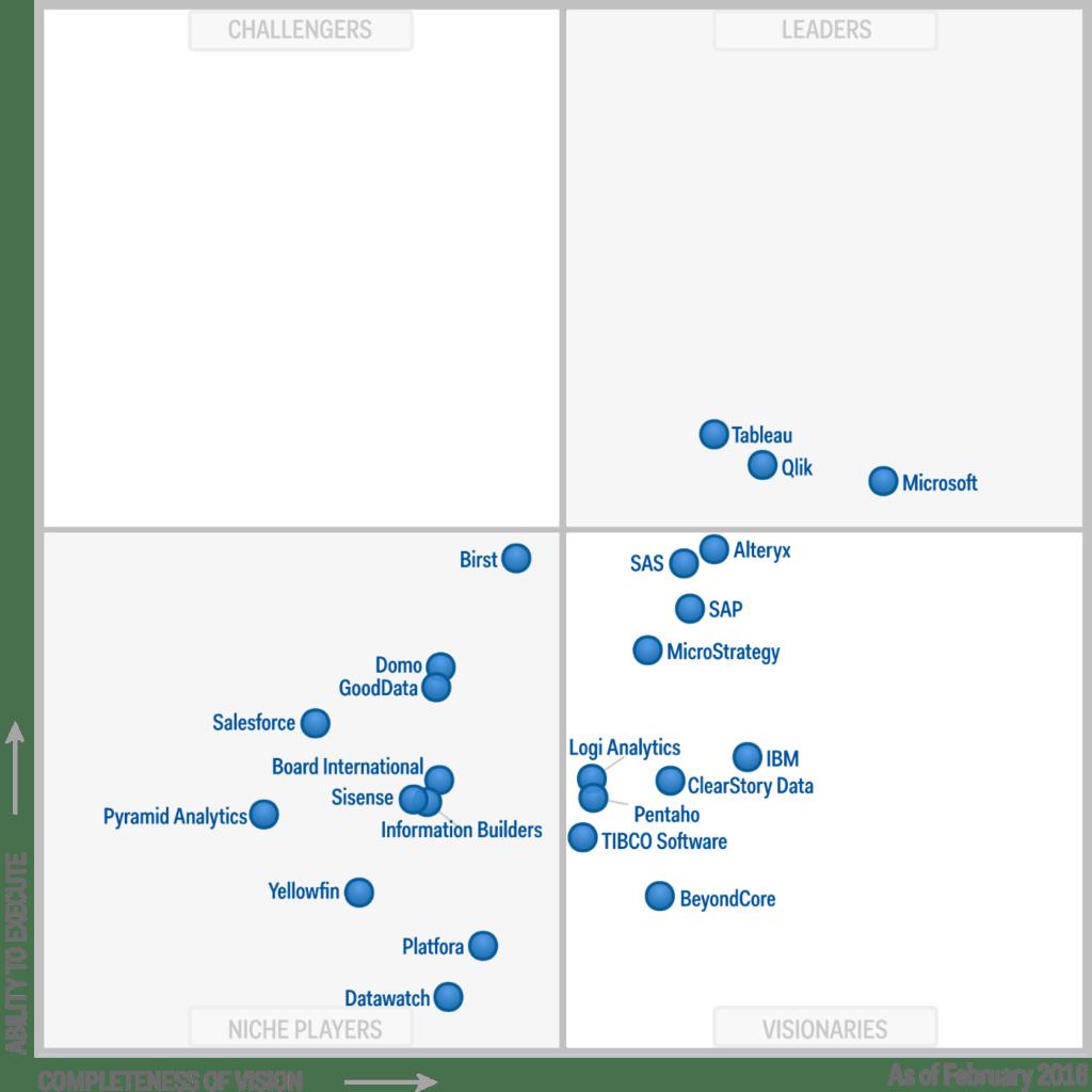 Business Intelligence Vision Statement Examples and Magic Quadrant for Business Intelligence and Analytics Platforms