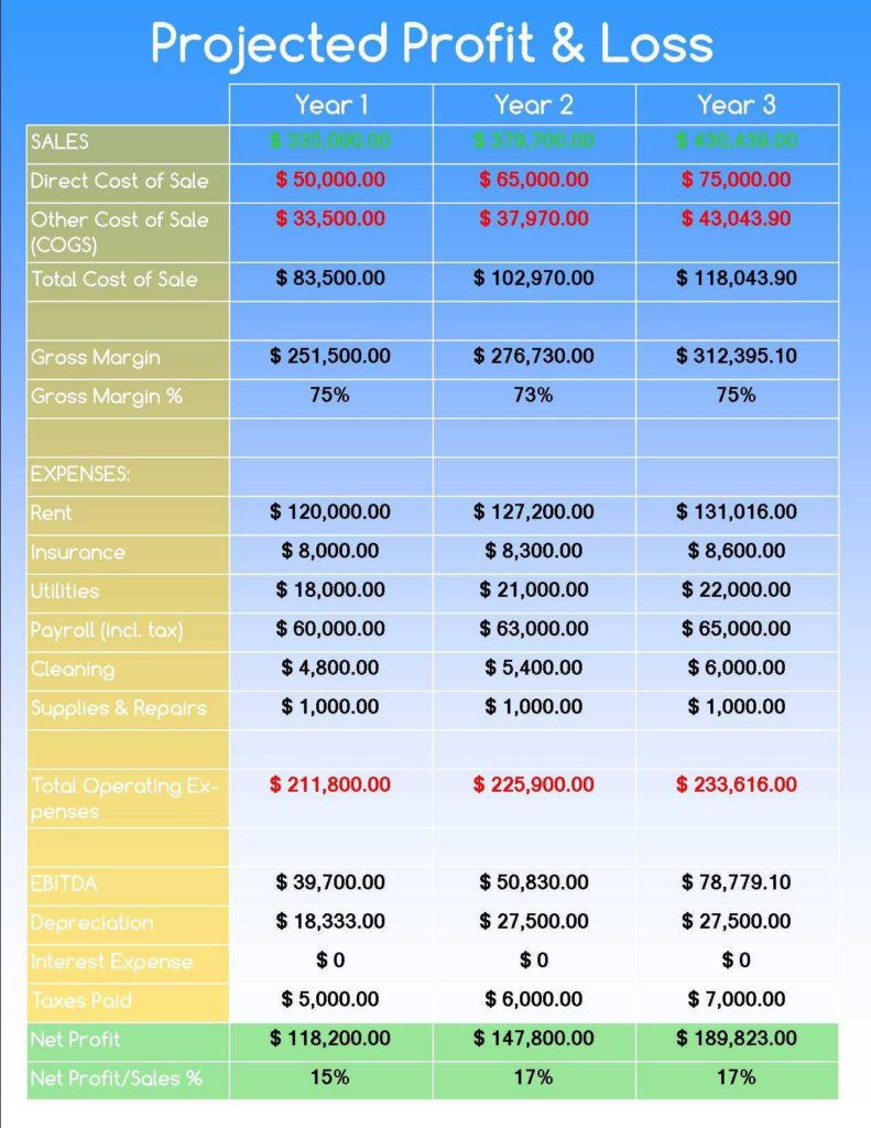 Business Profit and Loss Spreadsheet and August 2014 Raineri Marketing Page 2