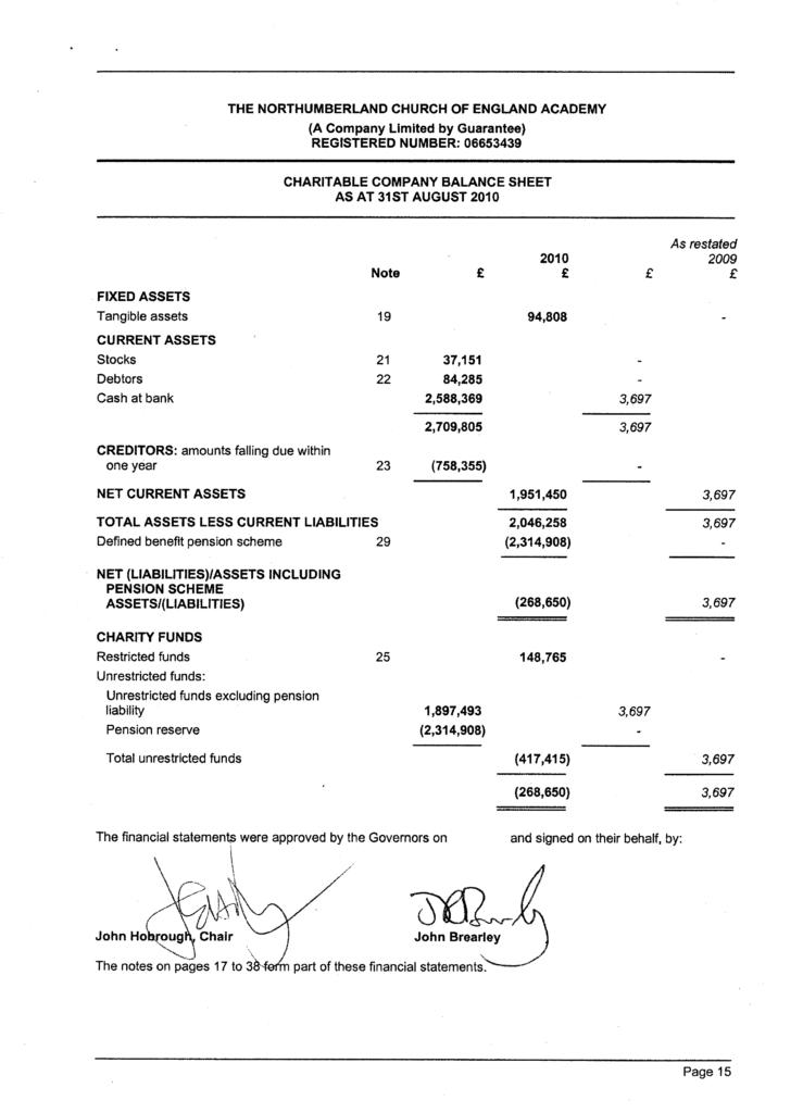 Church Balance Sheet Sample and N C Of E Academy Final Accounts Including Note 20 Amendment 17 12