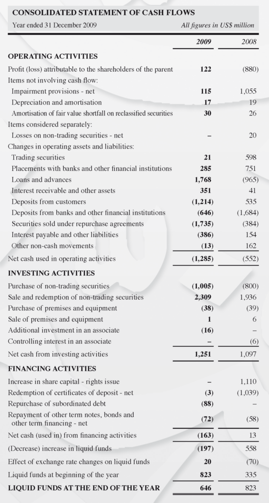 Consolidated Financial Statement Template and Statement Of Cash Flows