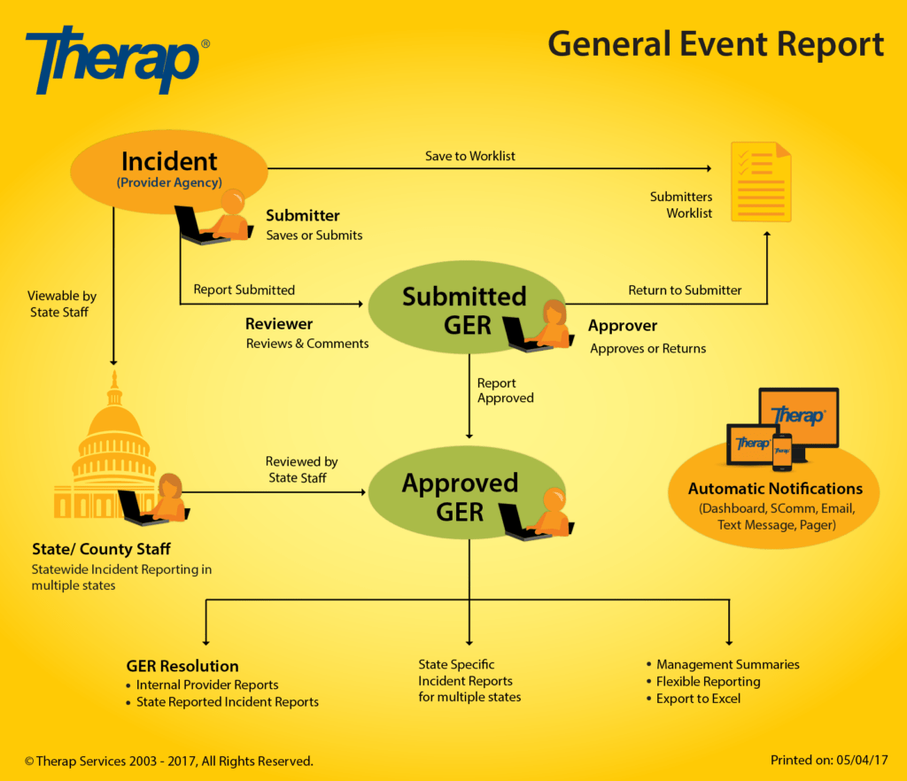 Construction Incident Report Template and Breach Report form Employee Investigation form Template Accident