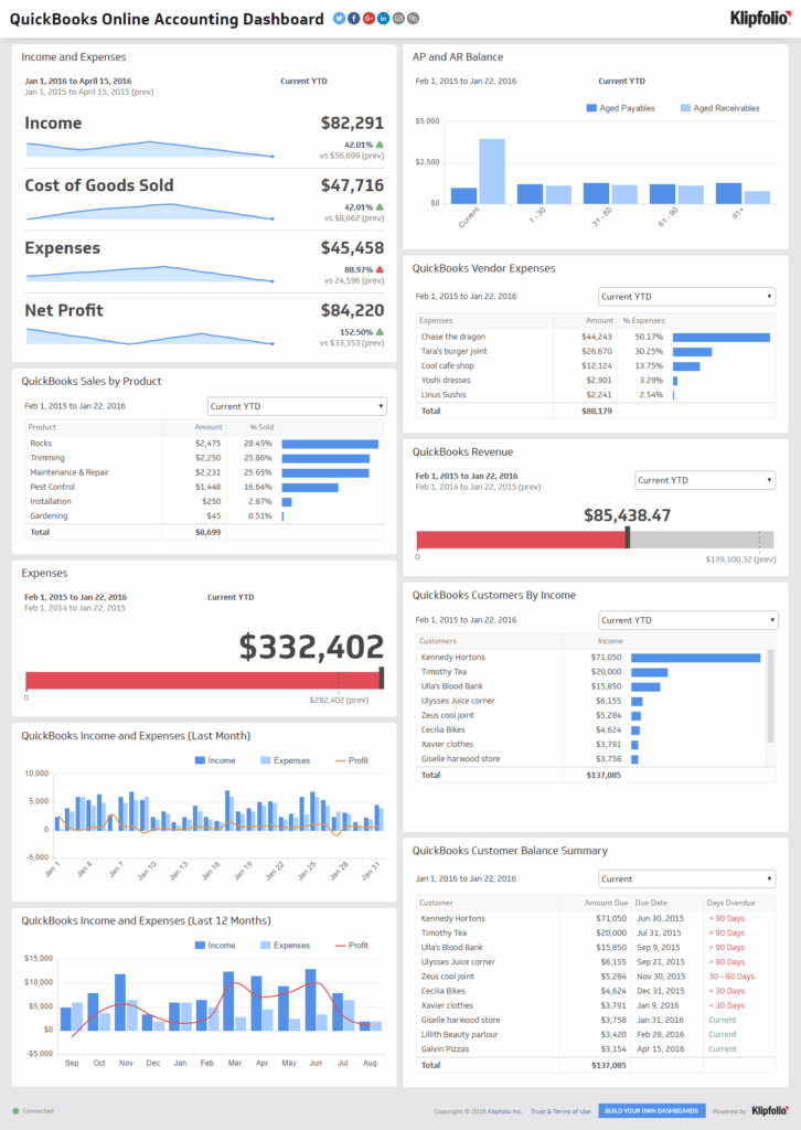 Dashboard Financial Reporting Examples and Financial Performance Executive Dashboard Examples Klipfolio