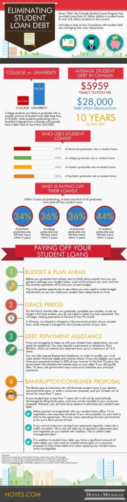 Debt Consolidation Worksheet and 528 Best Pay Off Debt I Student Loans Images On Pinterest Pay