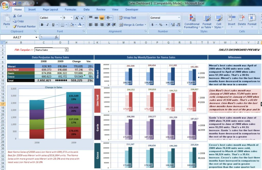 Download Excel Dashboard Template and Business Analyst 4 Sales Dashboard Romailprincipe Menulis