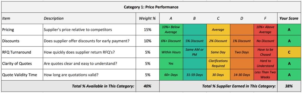 Employee Performance Scorecard Template Excel and Free tool Friday Supplier Scorecard Template Neal Lober Pulse