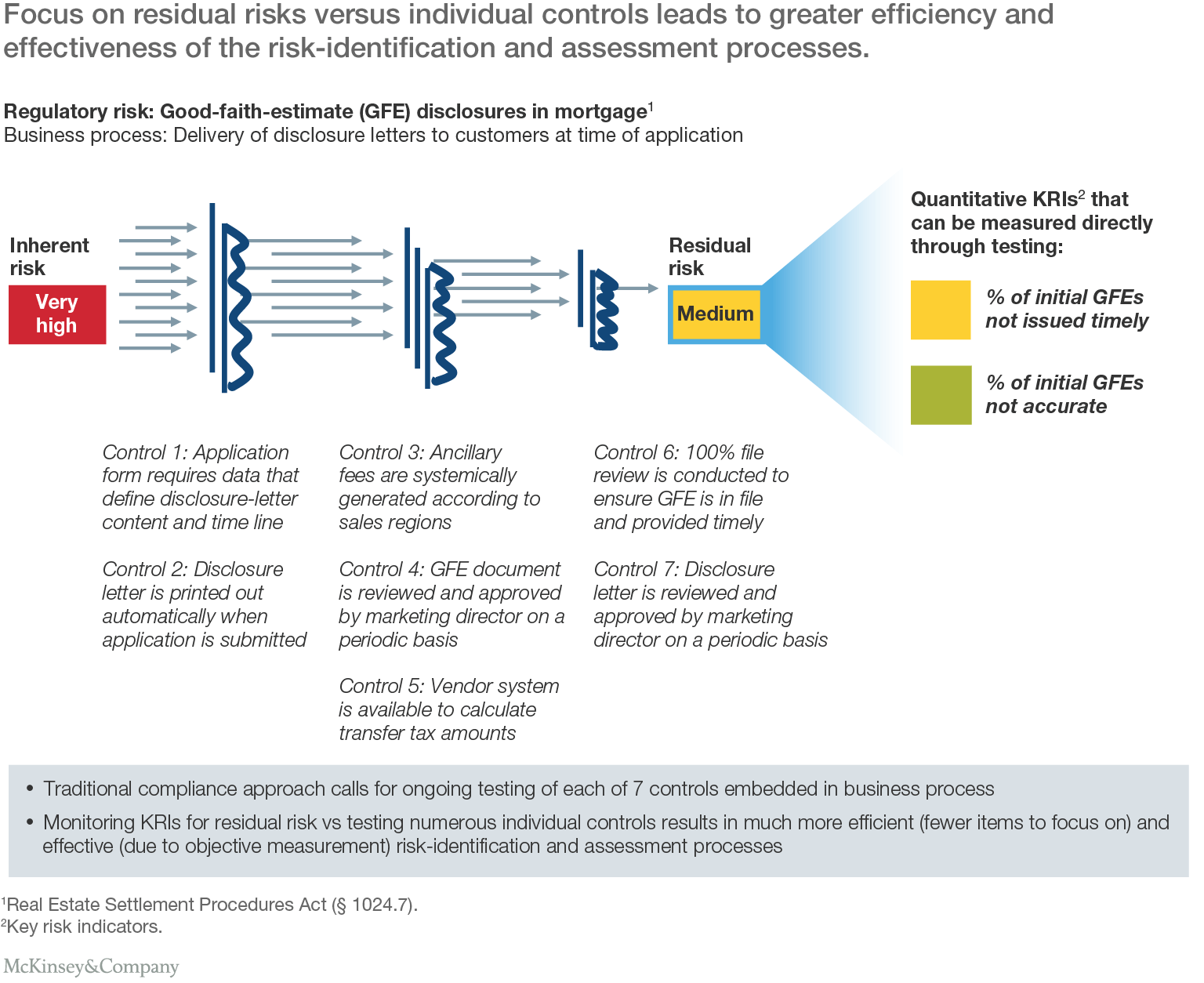 Enterprise Risk Management Sample Report and A Best Practice Model for Bank Pliance Mckinsey Pany