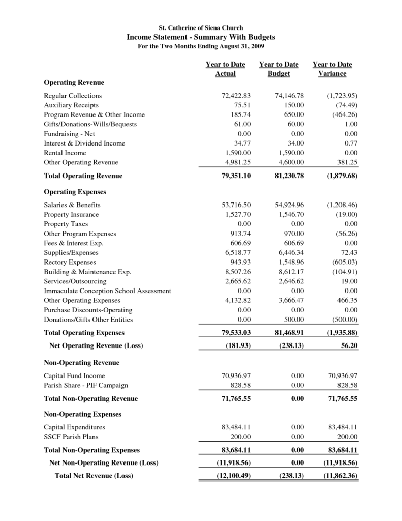 Example Of Profit and Loss Statement for Small Business and Sample Church Financial Statement St Catherine Of Siena Church