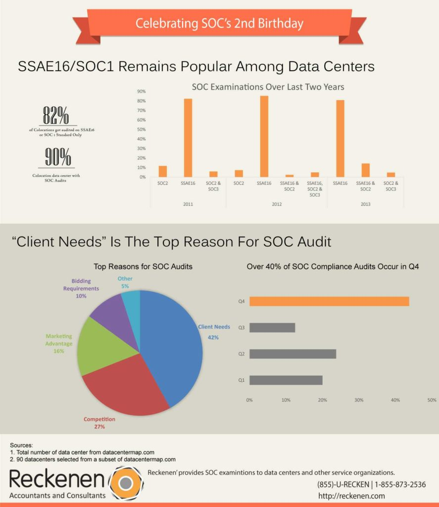 Example soc 2 Report and the Risk assurance Guy 2013