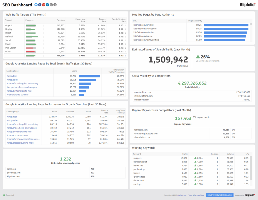 Examples Of Dashboard Reporting and Seo Kpi Examples Klipfolio