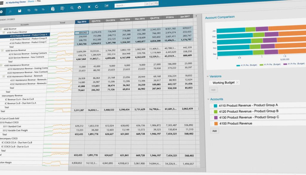 Examples Of Financial Reports and Business Bud Ing software forecasting Financial Planning