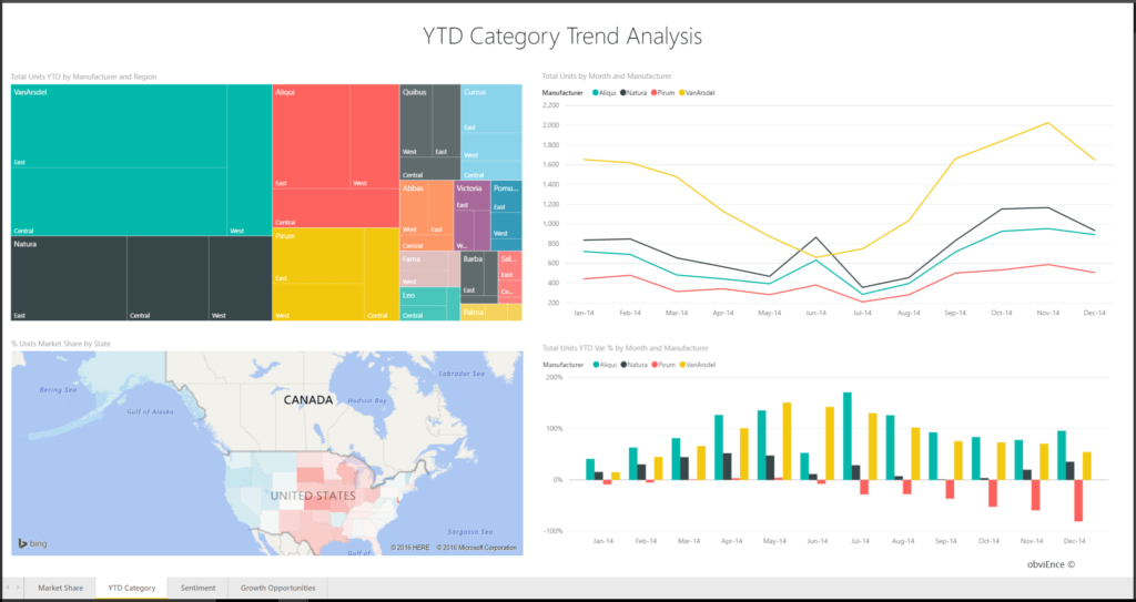 Examples Of Sales Reports and Sales Marketing Sample for Power Bi Take A tour Microsoft