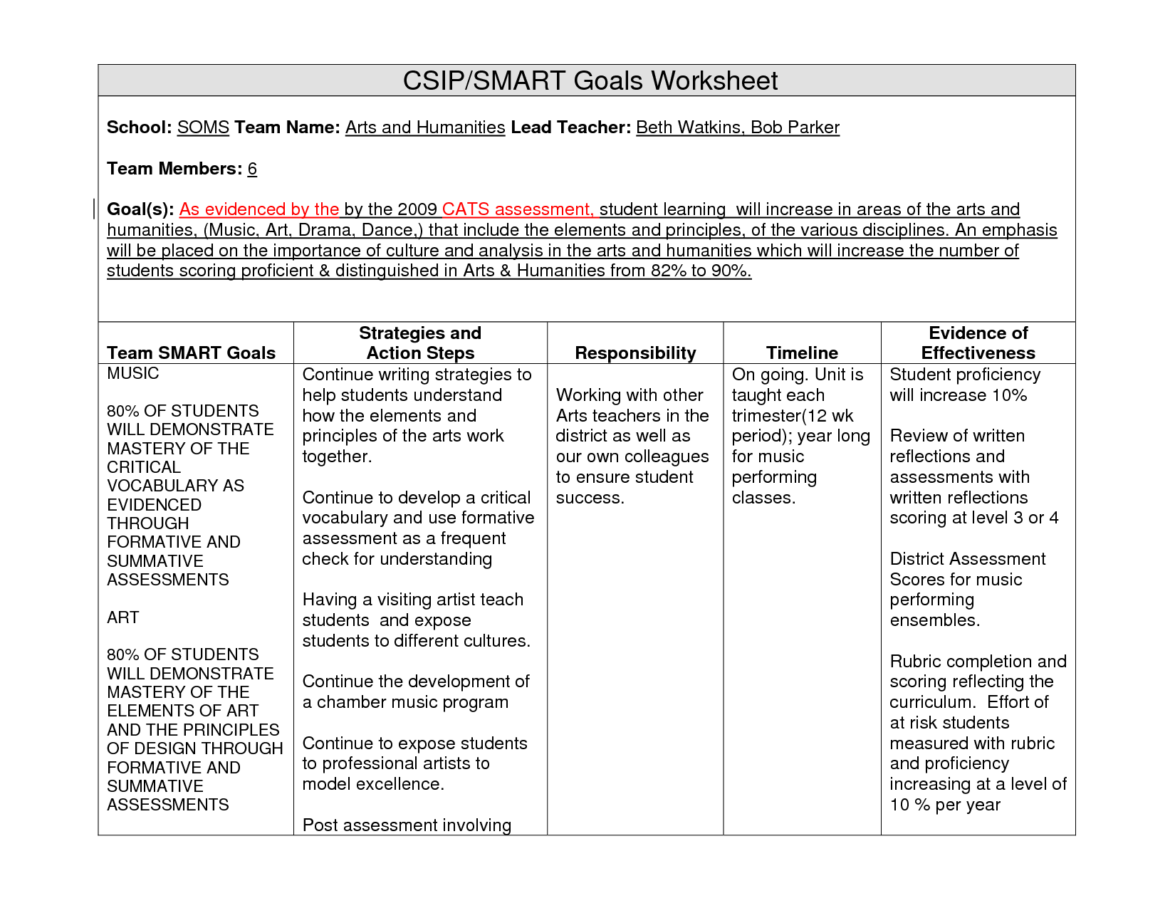 Financial Literacy Worksheets for High School and Examples Of Student Smart Goals for Art Education Smart Goals