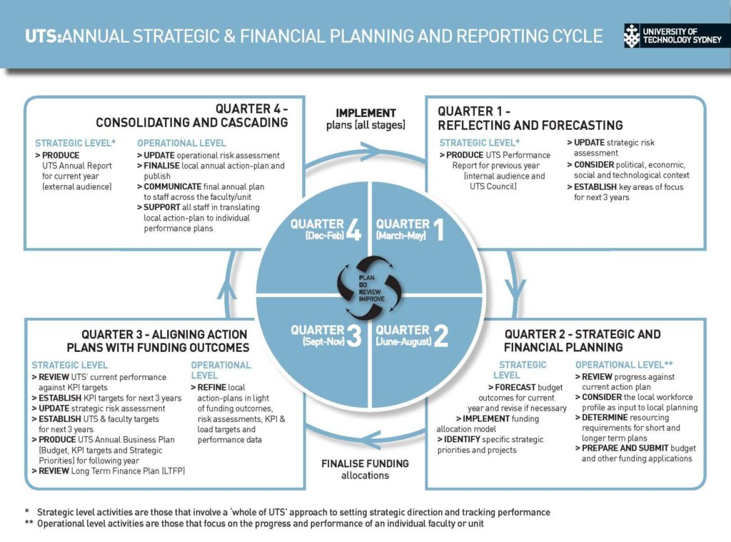Financial Planning Report Template and Image Bud Planning Pinterest Search