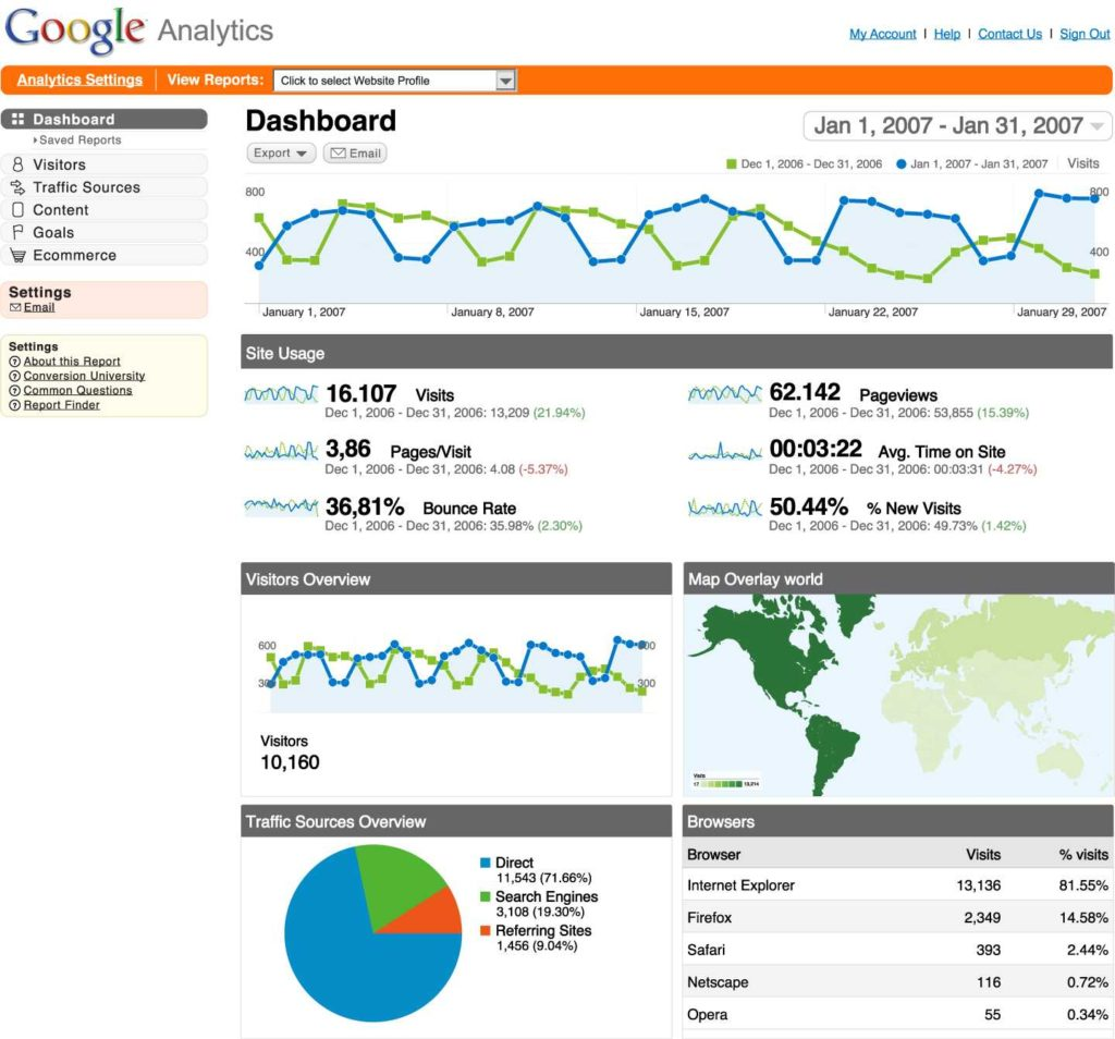 Google Analytics Excel Dashboard Template and Overlay Offline Data Into Google Analytics sort Of Will Scully