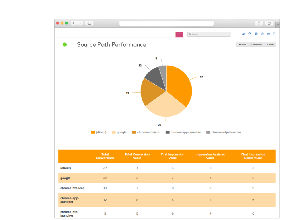 Google Analytics Sample Reports and Google Analytics Reports Reportgarden