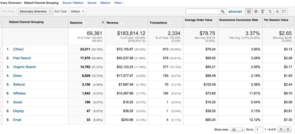 Google Analytics Sample Reports and Learning to Use the Google Analytics E Merce Reports Megalytic