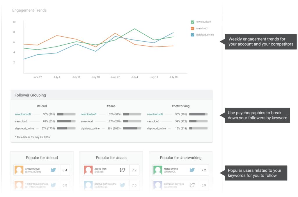 Google Analytics Sample Reports and Sample Report Pagezii Digital Marketing