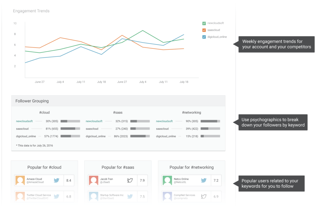 Google Analytics Sample Reports and Sample Report Pagezii Digital Marketing
