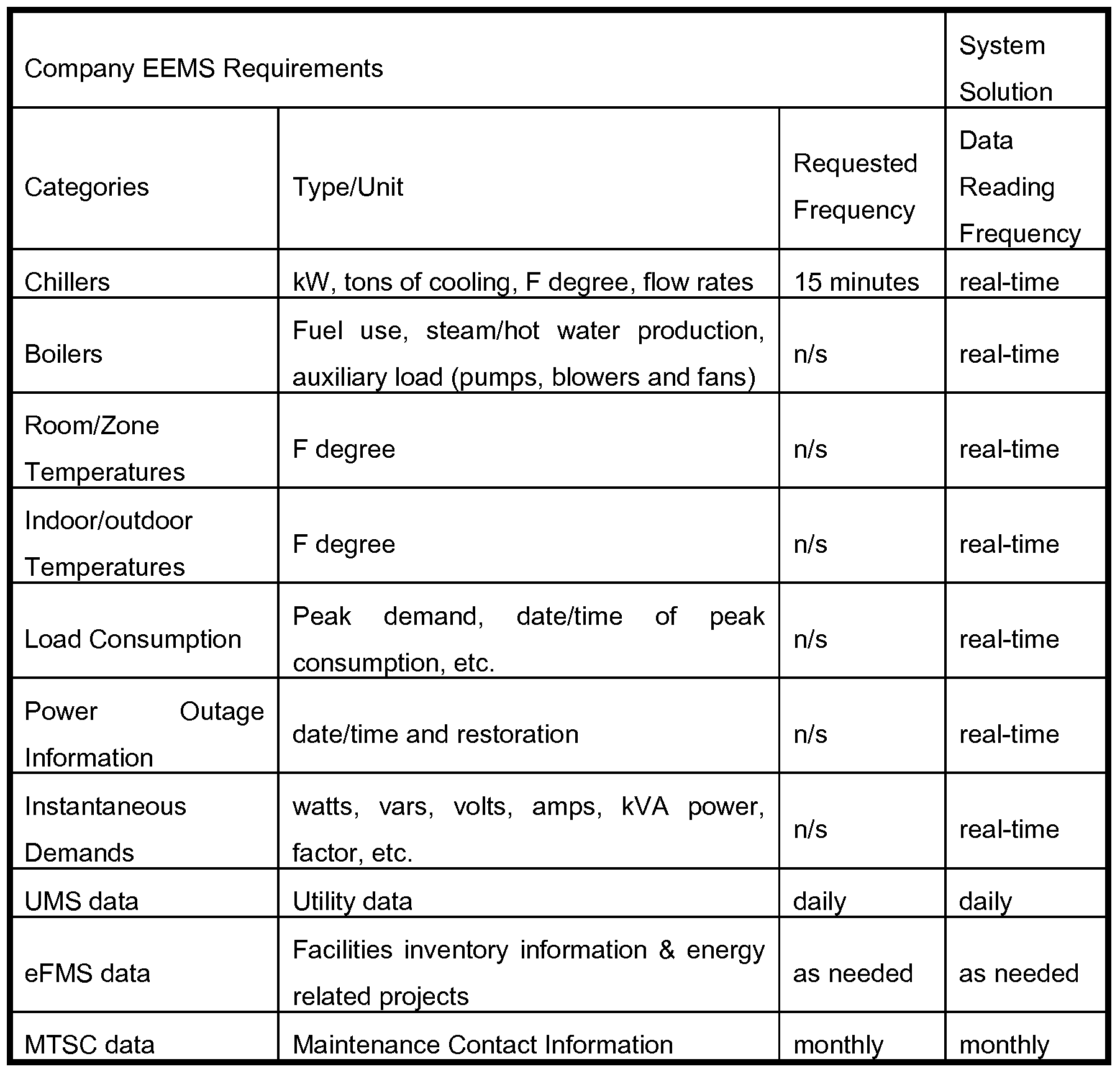 Hvac Service Report Template and Patent Ep A1 Building Energy Consumption Analysis System