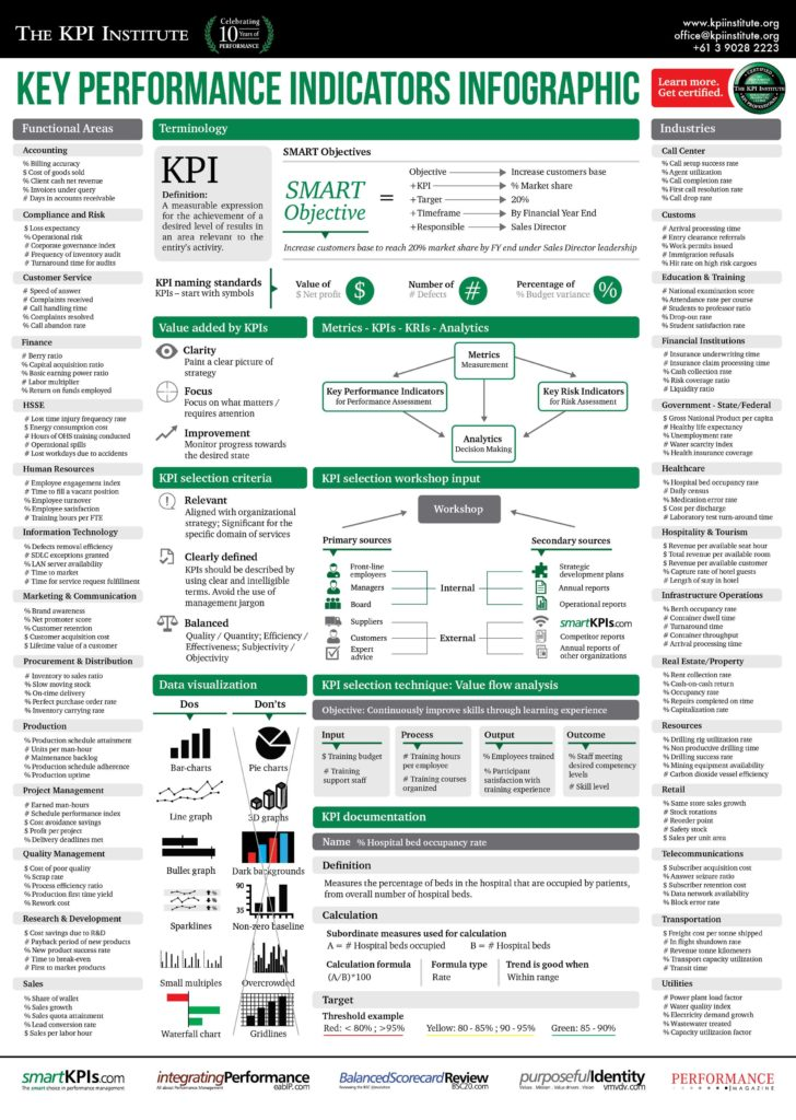 Kpi Reporting Template and Best 25 Kpi Dashboard Ideas On Pinterest Kpi Dashboard Excel